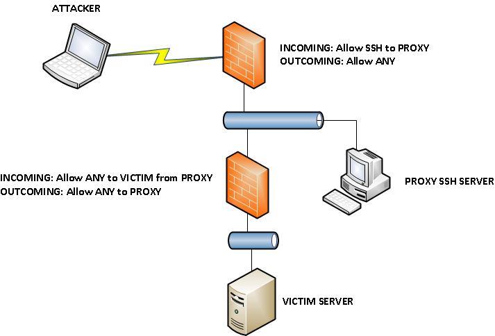 برامج Proxy أعلى برامج مجانية في و